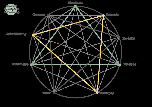 circle of leadership centrum systemisch leiderschap