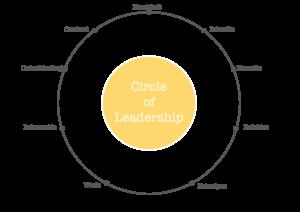 circle of leadership level 1 centrum systemisch leiderschap