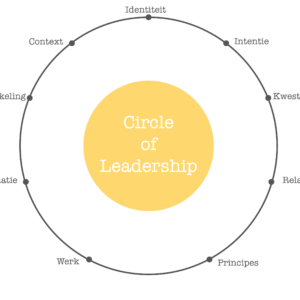circle of leadership level 1 centrum systemisch leiderschap